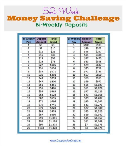 photo relating to 52 Week Money Saving Challenge Printable titled 52 7 days Dollars Preserving Difficulty: Help you save $1378 with Bi-Weekly